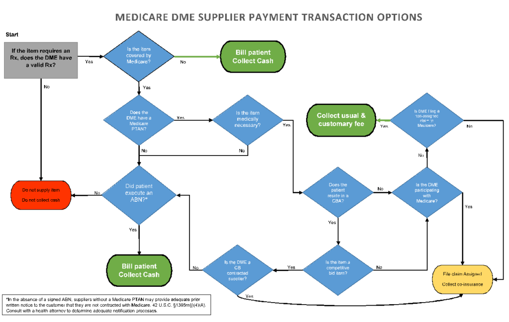 chart showing Medicare DME Supplier Payment Transaction Options